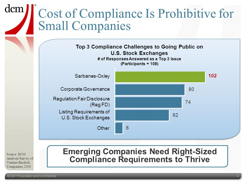 Top 3 Compliance Challenges to Going Public on U.S.