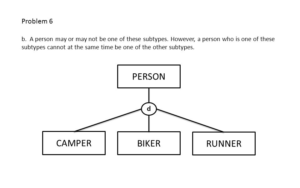 PERSON BIKER CAMPER RUNNER d Problem 6 b. A person may or may not be one of these subtypes.