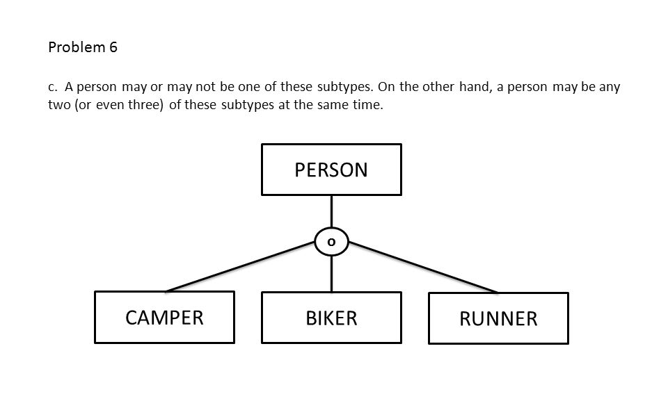 PERSON BIKER CAMPER RUNNER o Problem 6 c. A person may or may not be one of these subtypes.