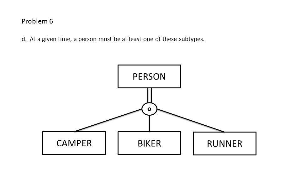PERSON BIKER CAMPER RUNNER o Problem 6 d. At a given time, a person must be at least one of these subtypes.