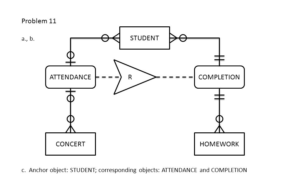 Problem 11 STUDENT CONCERTHOMEWORK ATTENDANCECOMPLETION R c. Anchor object: STUDENT; corresponding objects: ATTENDANCE and COMPLETION a., b.