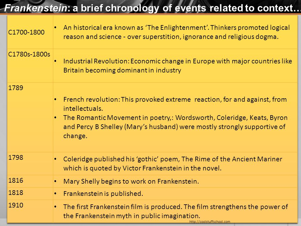 Frankenstein: a brief chronology of events related to context… http://coolstuffschool.com