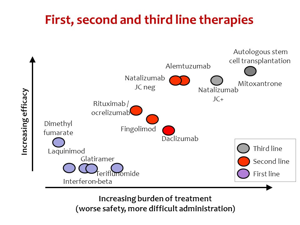 Increasing efficacy Increasing burden of treatment (worse safety, more difficult administration) Interferon-beta Natalizumab JC+ Mitoxantrone Fingolimod Dimethyl fumarate Autologous stem cell transplantation Glatiramer First, second and third line therapies Laquinimod Alemtuzumab Natalizumab JC neg Rituximab / ocrelizumab Teriflunomide Third line Second line First line Daclizumab