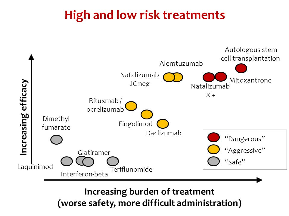 Increasing efficacy Increasing burden of treatment (worse safety, more difficult administration) Interferon-beta Natalizumab JC+ Mitoxantrone Fingolim