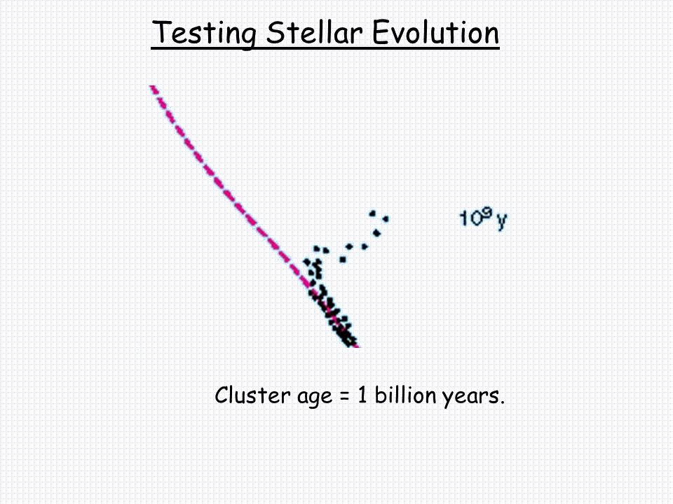 Testing Stellar Evolution Cluster age = 1 billion years.