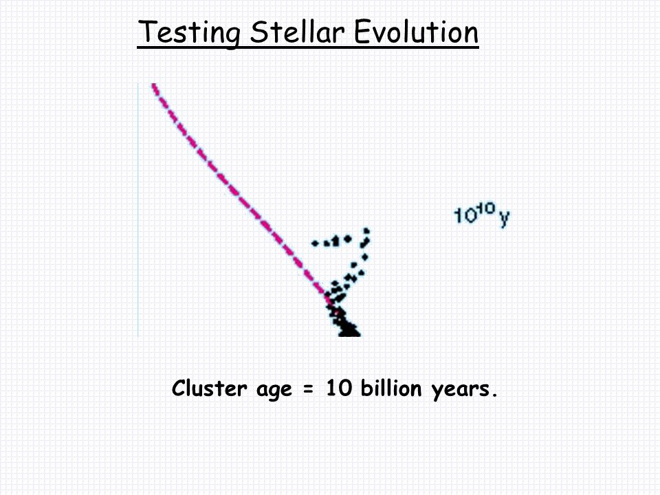 Testing Stellar Evolution Cluster age = 10 billion years.
