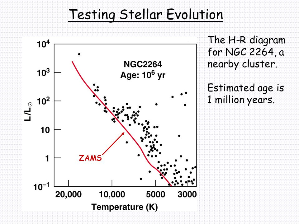 The H-R diagram for NGC 2264, a nearby cluster. Estimated age is 1 million years.