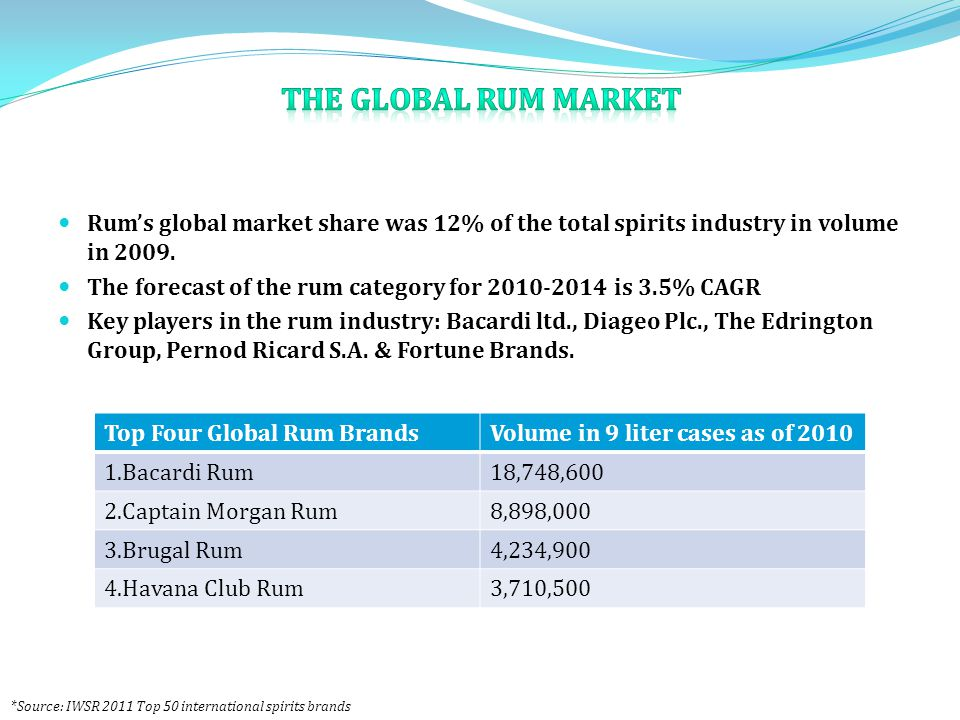Rum's global market share was 12% of the total spirits industry in volume in 2009.