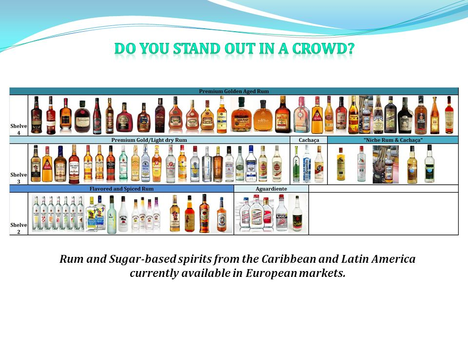 Rum and Sugar-based spirits from the Caribbean and Latin America currently available in European markets.