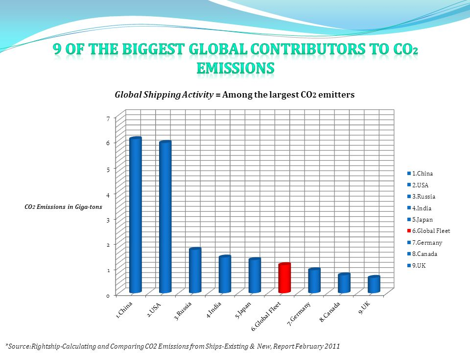 * Source:Rightship-Calculating and Comparing CO2 Emissions from Ships-Existing & New, Report February 2011