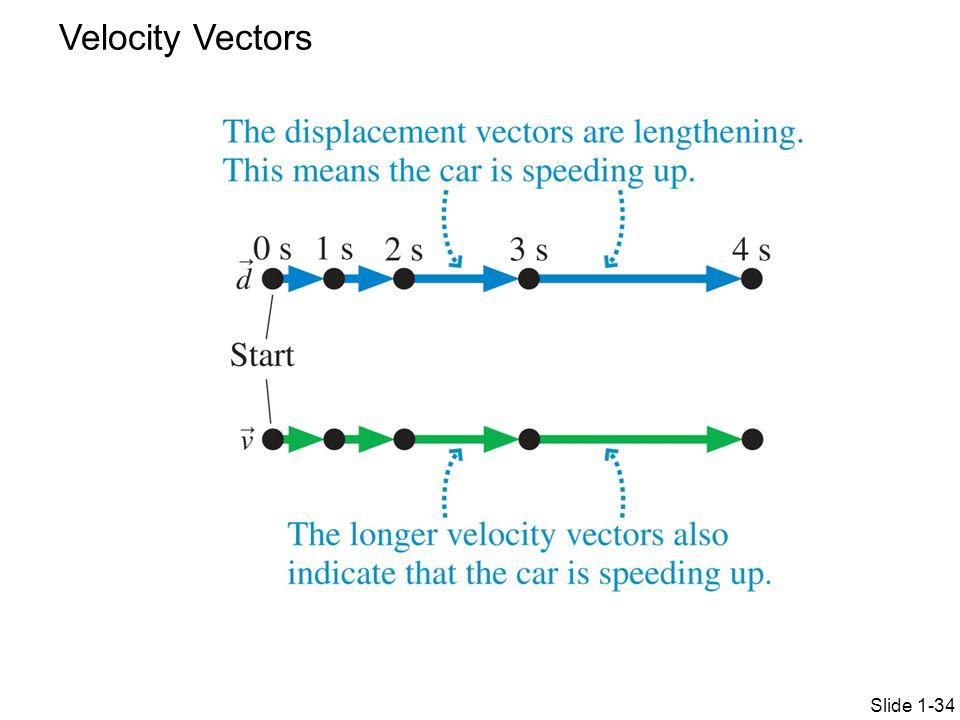 Velocity Vectors Slide 1-34