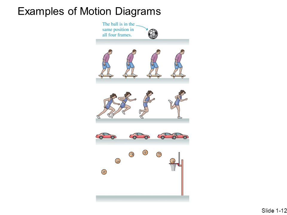 Examples of Motion Diagrams Slide 1-12