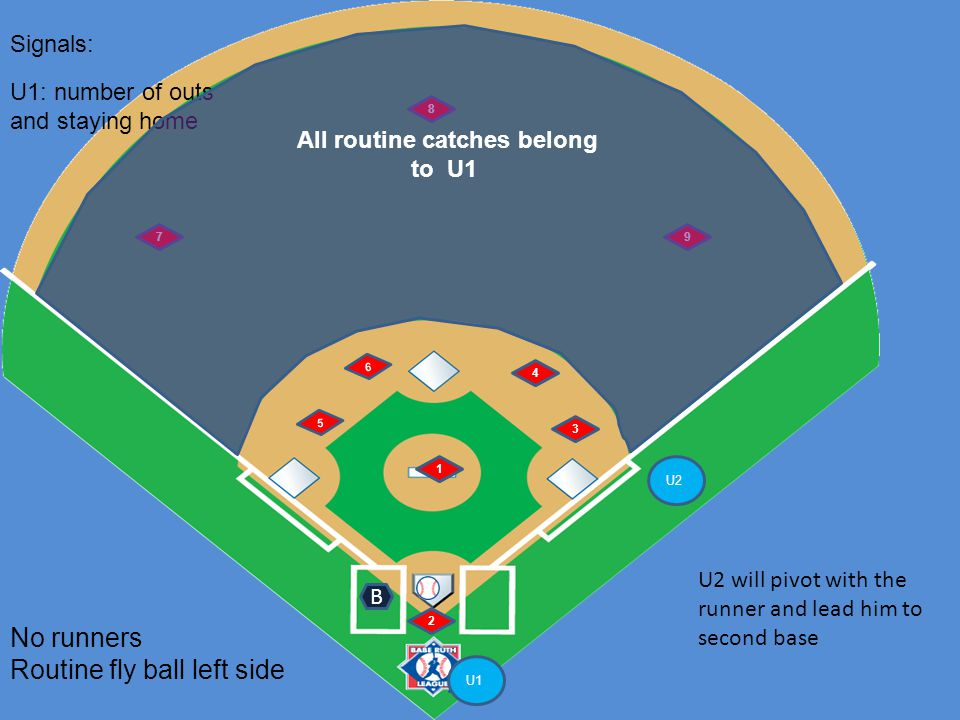 U1 U2 6 5 1 2 4 3 7 8 9 No runners Routine fly ball left side B Signals: U1: number of outs and staying home U2 will pivot with the runner and lead hi