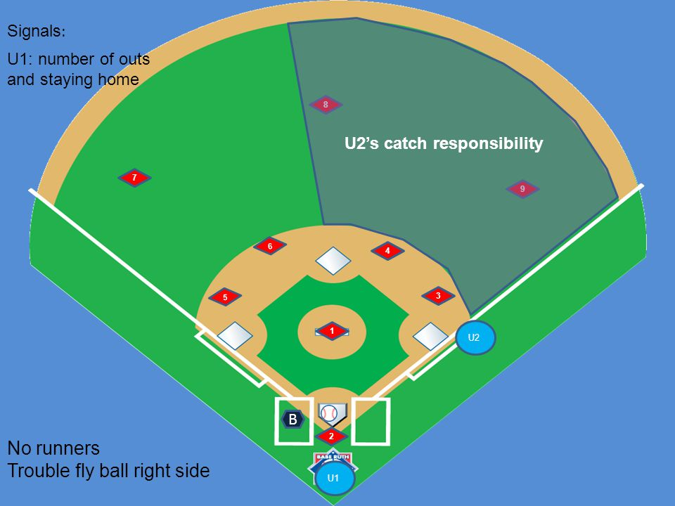 U1 U2 6 5 1 2 4 3 7 8 9 No runners Trouble fly ball right side B Signals : U1: number of outs and staying home U2's catch responsibility