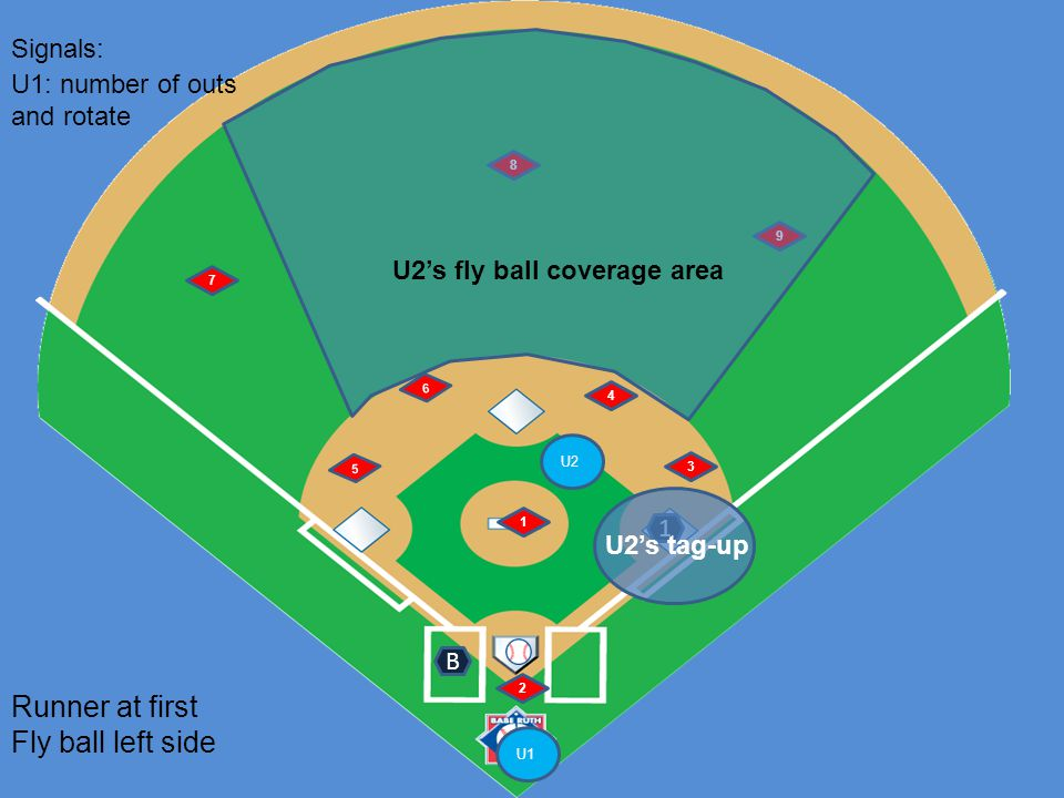 U1 U2 6 5 1 2 4 3 7 8 9 Runner at first Fly ball left side B Signals: 1 U1: number of outs and rotate U2's fly ball coverage area U2's tag-up