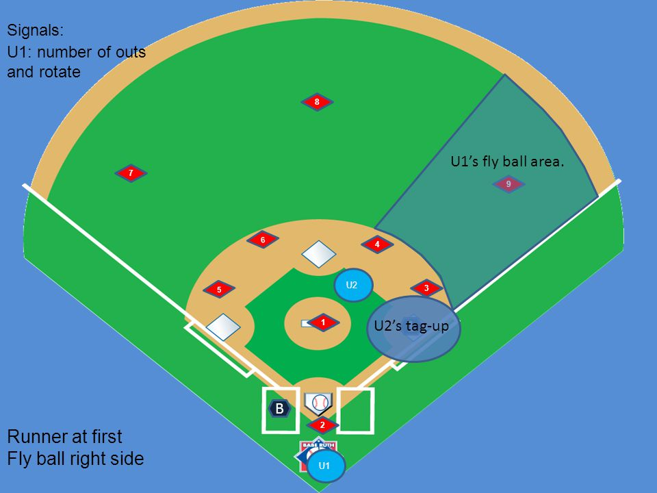 U1 U2 6 5 1 2 4 3 7 8 9 Runner at first Fly ball right side B Signals: 1 U1: number of outs and rotate U2's tag-up U1's fly ball area.
