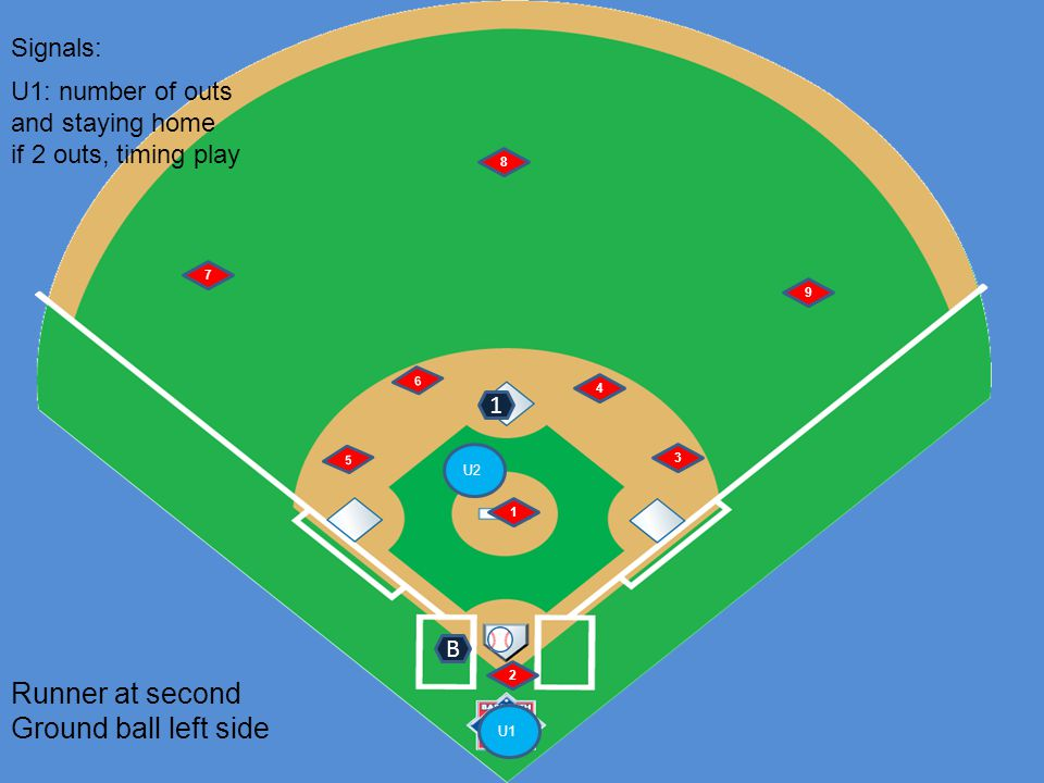 U1 U2 6 5 1 2 4 3 7 8 9 Runner at second Ground ball left side B Signals: 1 U1: number of outs and staying home if 2 outs, timing play