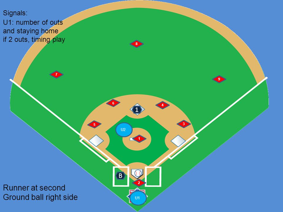 U1 U2 6 5 1 2 4 3 7 8 9 Runner at second Ground ball right side B Signals: 1 U1: number of outs and staying home if 2 outs, timing play