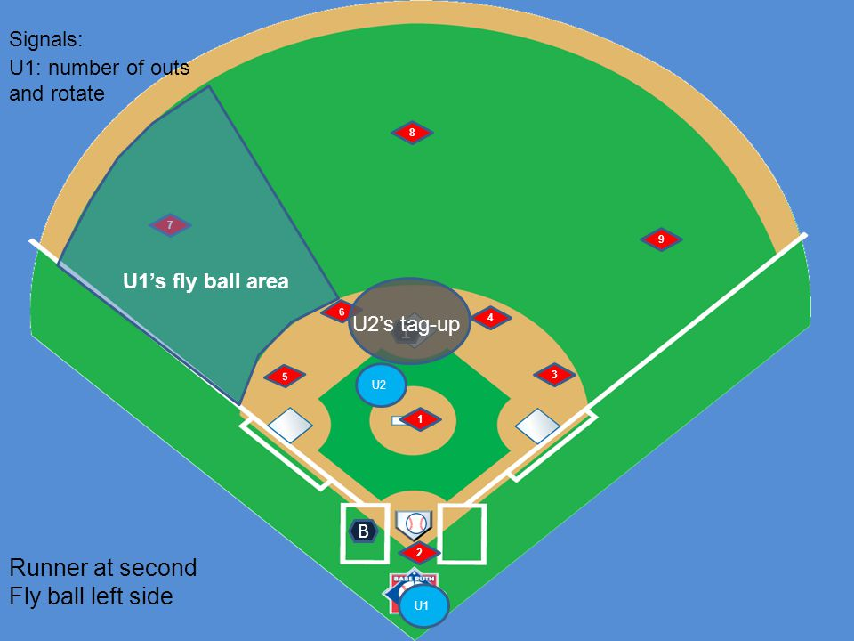 U1 U2 6 5 1 2 4 3 7 8 9 Runner at second Fly ball left side B Signals: 1 U1: number of outs and rotate U1's fly ball area U2's tag-up