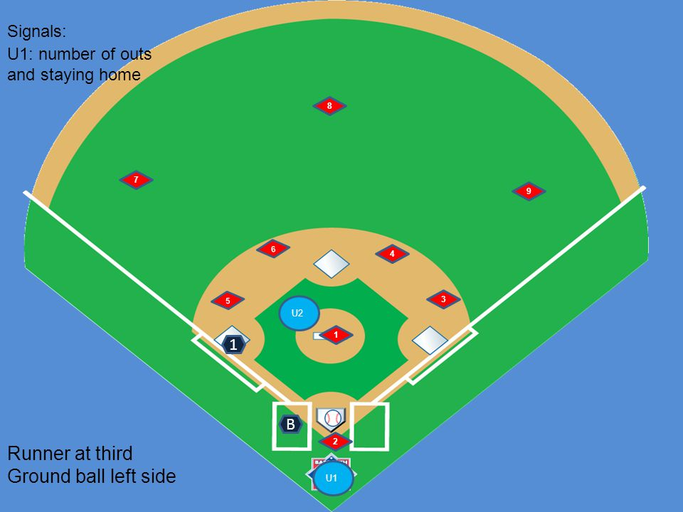 U1 U2 6 5 1 2 4 3 7 8 9 Runner at third Ground ball left side B Signals: 1 U1: number of outs and staying home