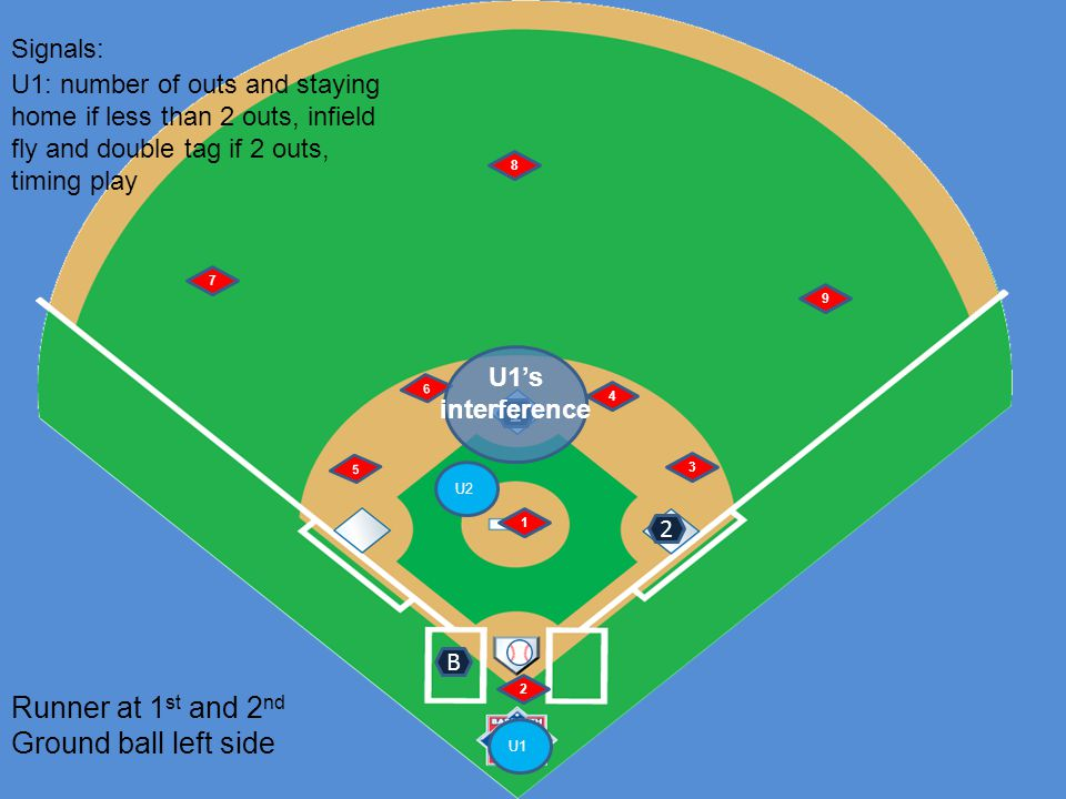 U1 U2 6 5 1 2 4 3 7 8 9 Runner at 1 st and 2 nd Ground ball left side B Signals: 1 U1: number of outs and staying home if less than 2 outs, infield fl