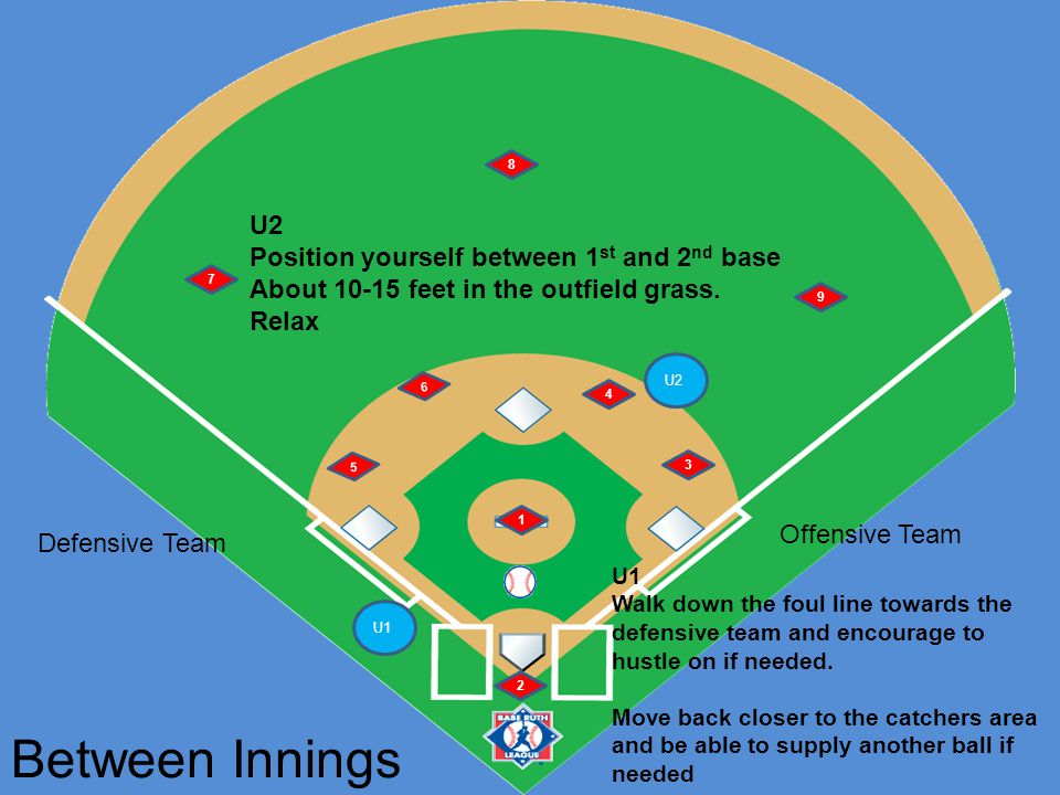 U1 U2 6 5 1 2 4 3 7 8 9 1 2 3 Defensive Conference or Pitching Change