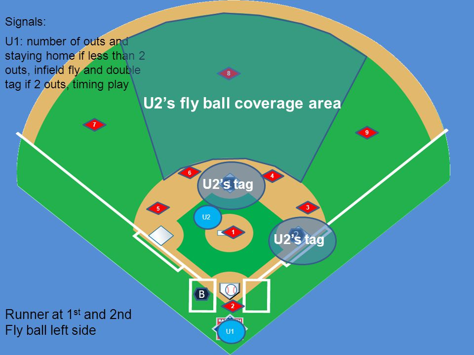 U1 U2 6 5 1 2 4 3 7 8 9 Runner at 1 st and 2nd Fly ball left side B Signals: 1 2 U1: number of outs and staying home if less than 2 outs, infield fly