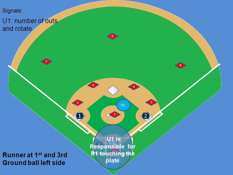U1 U2 6 5 1 2 4 3 7 8 9 Runner at 1 st and 3rd Ground ball left side B Signals: 12 U1: number of outs and rotate U1 is Responsible for R1 touching the