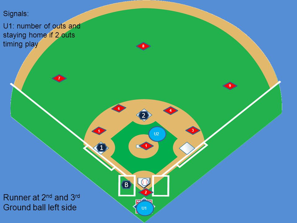 U1 U2 6 5 1 2 4 3 7 8 9 Runner at 2 nd and 3 rd Ground ball left side B Signals: 1 2 U1: number of outs and staying home if 2 outs timing play