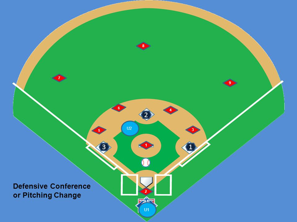 U1 U2 6 5 1 2 4 3 7 8 9 Runner at third Fly ball right side B Signals: 1 U1: number of outs and staying home U1's fly ball area U1's tag