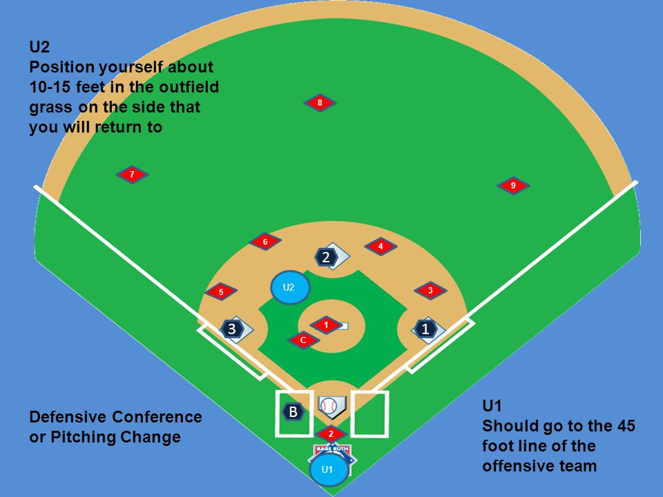 U1 U2 6 5 1 2 4 3 7 8 9 Runner at 2 nd and 3 rd Fly ball right side B Signals: 1 2 U1: number of outs and staying home if 2 outs timing play U1's tag U2's tag