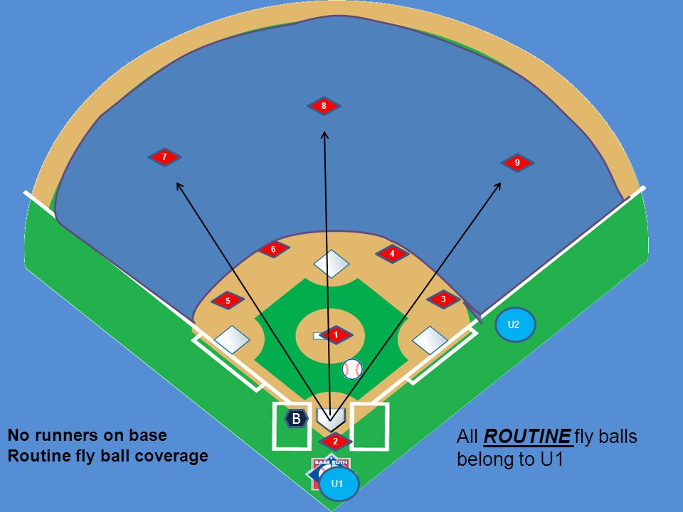 U1 U2 6 5 1 2 4 3 7 8 9 Runner at 1 st and 2 nd Ground ball left side B Signals: 1 U1: number of outs and staying home if less than 2 outs, infield fly and double tag if 2 outs, timing play 2 U1's interference