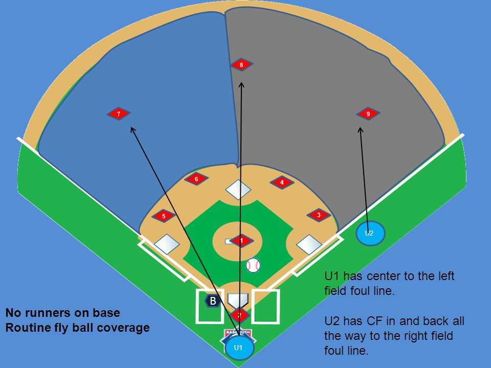 U1 U2 6 5 1 2 4 3 B Any runner on base trouble fly ball coverage U2 has LF to center and RF to center.