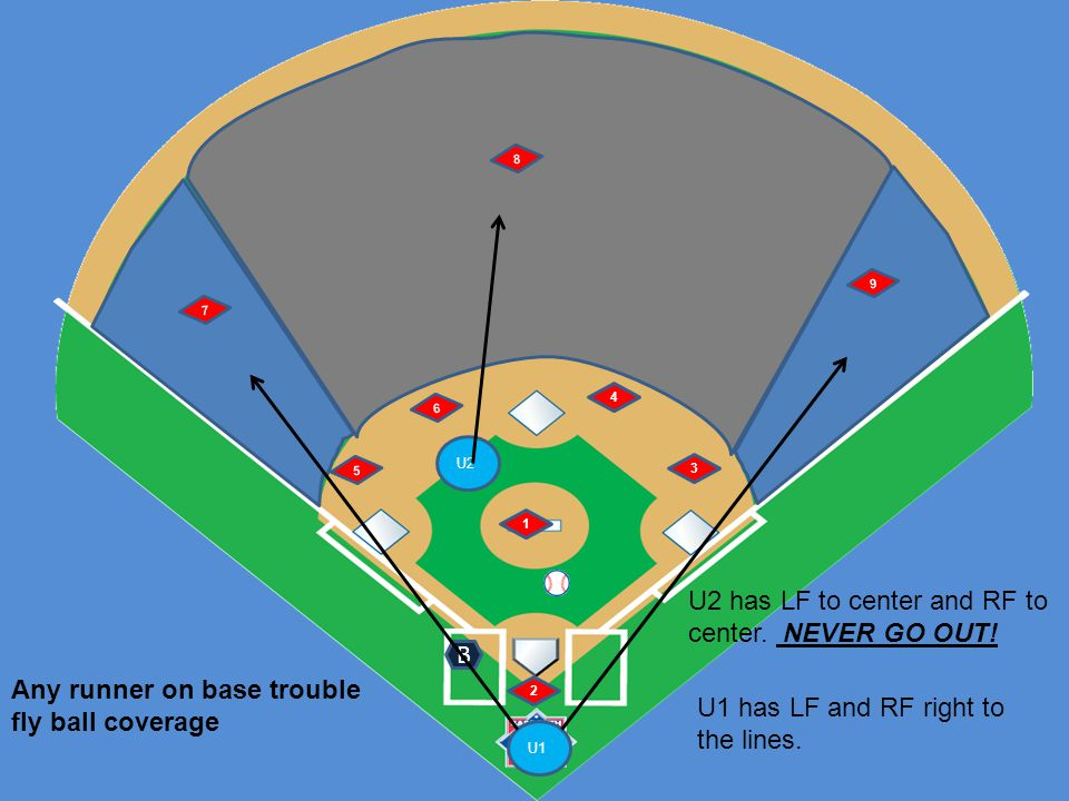 U1 U2 6 5 1 2 4 3 7 8 9 No runners Ground ball left side B Signals: U1: number of outs and staying home