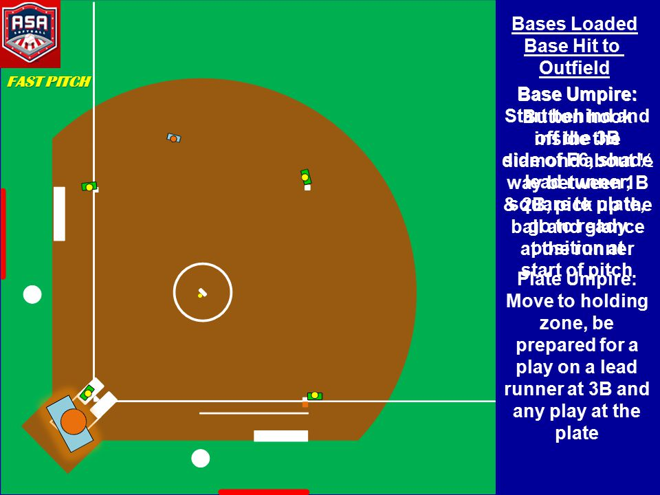Bases Loaded Base Hit to Outfield Base Umpire: Start behind and off the 3B side of F6, shade lead runner, square to plate, go to ready position at start of pitch Base Umpire: Button hook inside the diamond about ½ way between 1B & 2B, pick up the ball and glance at the runner Plate Umpire: Move to holding zone, be prepared for a play on a lead runner at 3B and any play at the plate FAST PITCH