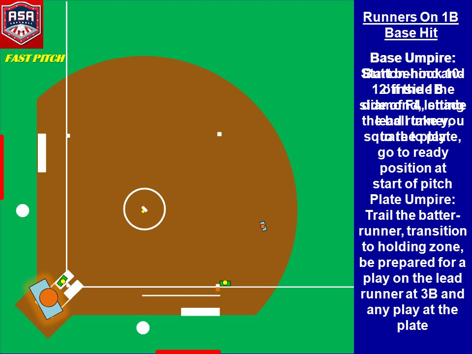 MOVEMENT TO 3B in 2MAN Movement to Holding Zone – Read the play – Come Inside (play at 3 rd ) or HOLD (no play at 3 rd ) Note: Movement is different than in 3man mechanics