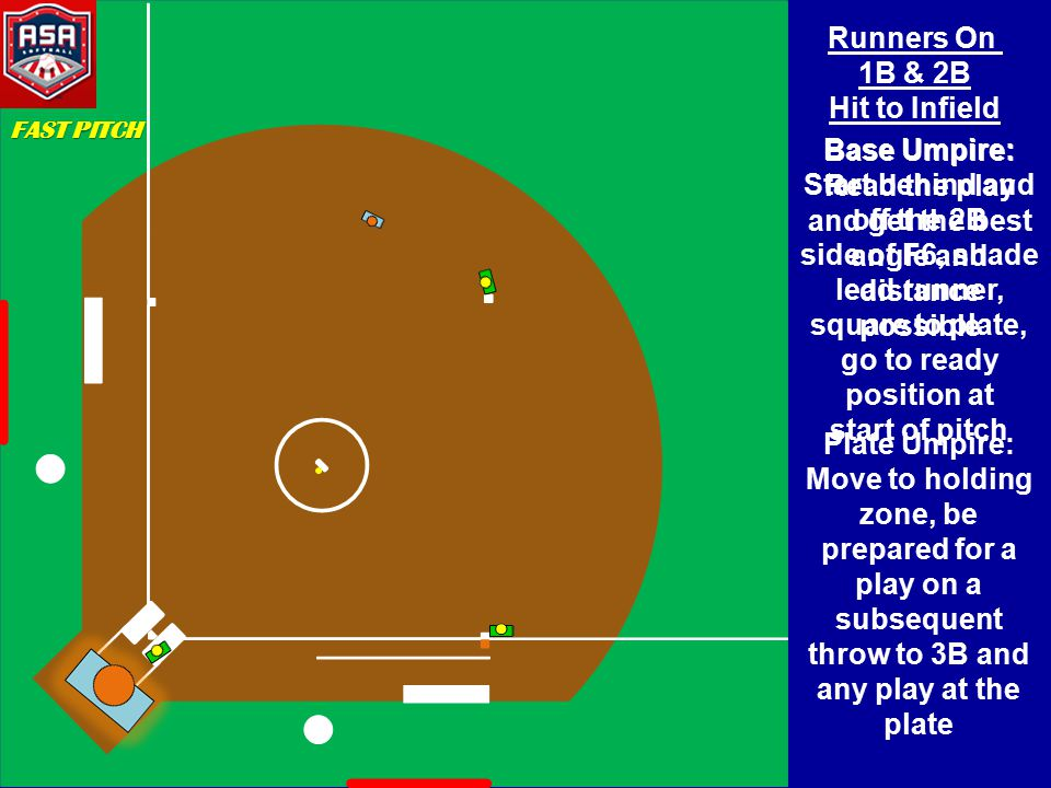 Runners On 1B & 2B Hit to Infield Base Umpire: Start behind and off the 2B side of F6, shade lead runner, square to plate, go to ready position at start of pitch Base Umpire: Read the play and get the best angle and distance possible Plate Umpire: Move to holding zone, be prepared for a play on a subsequent throw to 3B and any play at the plate FAST PITCH