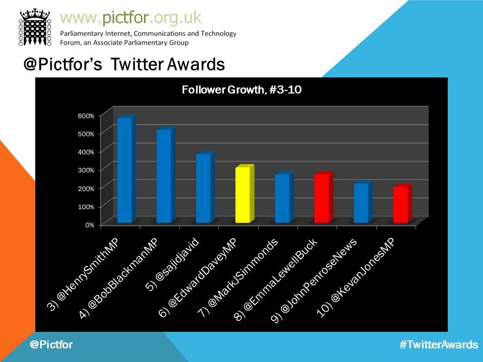 @Pictfor's Twitter Awards @Pictfor #TwitterAwards