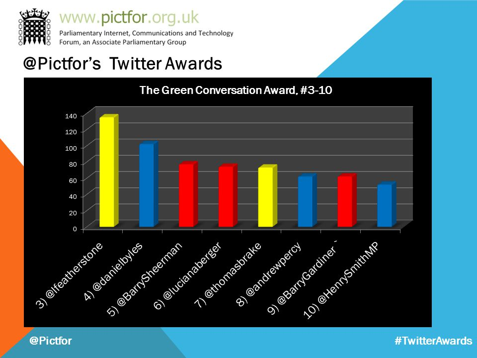 @Pictfor #TwitterAwards @Pictfor's Twitter Awards
