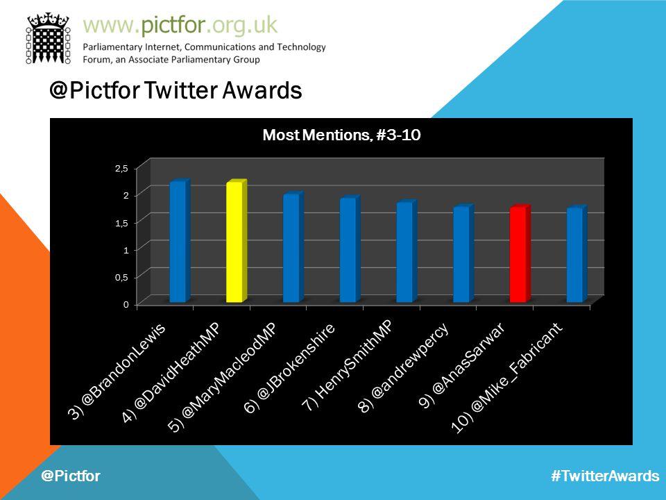 @Pictfor Twitter Awards @Pictfor #TwitterAwards