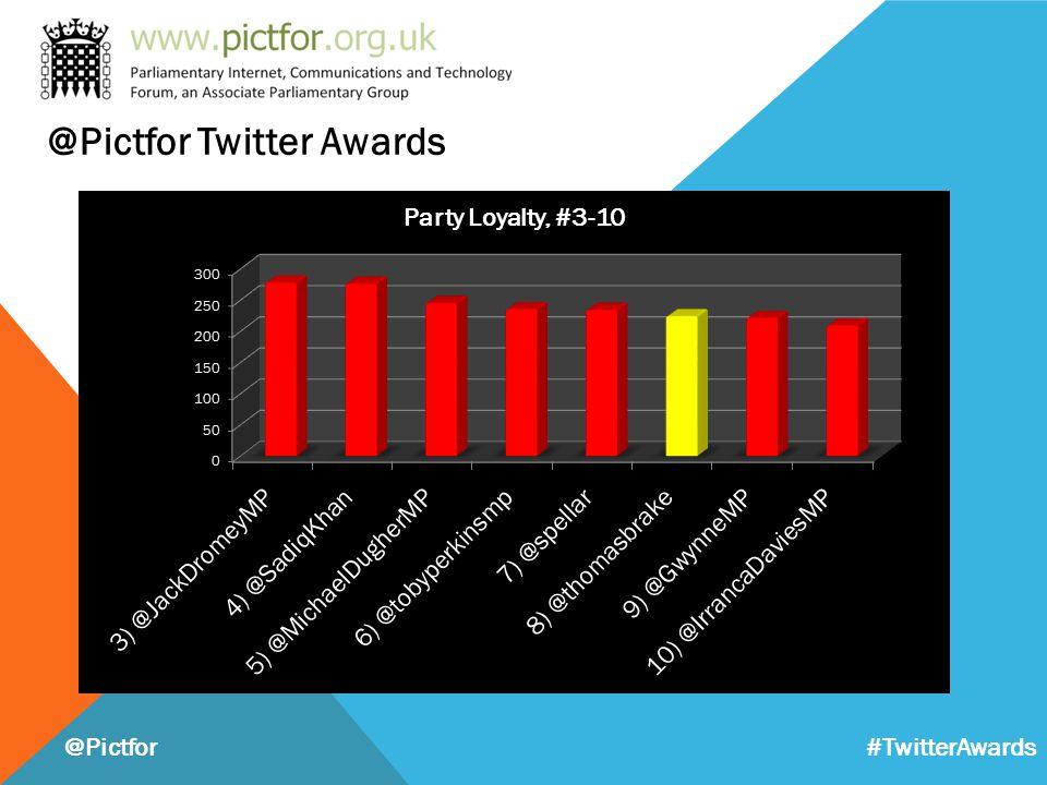 @Pictfor #TwitterAwards @Pictfor Twitter Awards