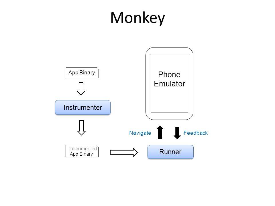 Monkey Phone Emulator App Binary Instrumenter Runner Instrumented App Binary Feedback Navigate