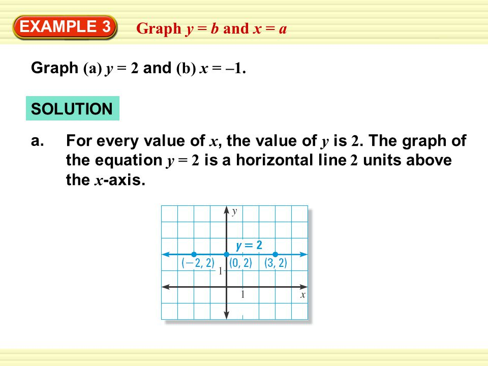 Graph (a) y = 2 and (b) x = –1.