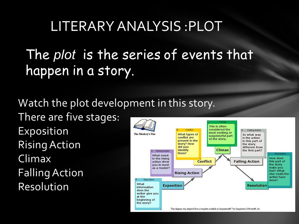 LITERARY ANALYSIS :PLOT The plot is the series of events that happen in a story.