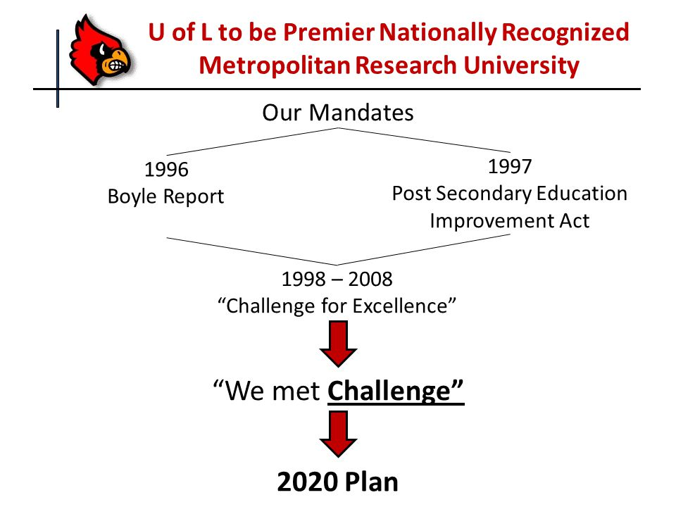 U of L to be Premier Nationally Recognized Metropolitan Research University Our Mandates 1997 Post Secondary Education Improvement Act 1996 Boyle Repo