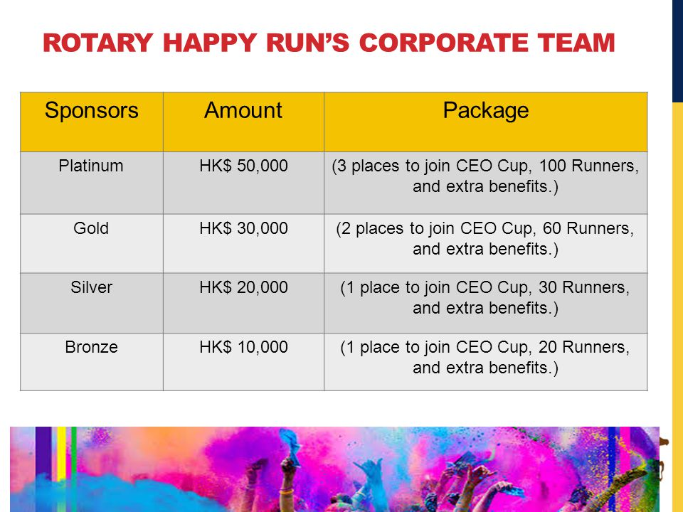 SponsorsAmountPackage PlatinumHK$ 50,000(3 places to join CEO Cup, 100 Runners, and extra benefits.) GoldHK$ 30,000(2 places to join CEO Cup, 60 Runners, and extra benefits.) SilverHK$ 20,000(1 place to join CEO Cup, 30 Runners, and extra benefits.) BronzeHK$ 10,000(1 place to join CEO Cup, 20 Runners, and extra benefits.) ROTARY HAPPY RUN'S CORPORATE TEAM