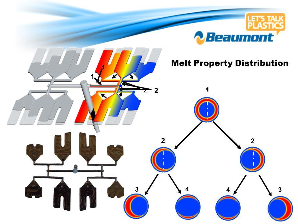 Melt Property Distribution 1 1 3 4 3 4 3 4 1 2 2 3 4 2 1 2 2 1 2