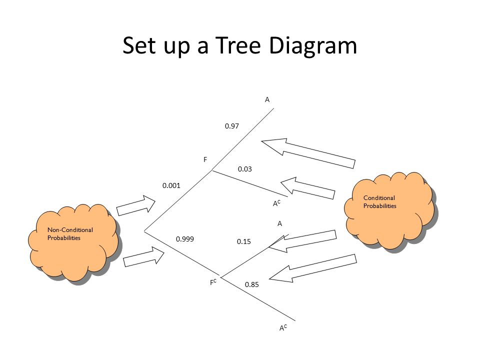 F 0.001 FCFC 0.999 ACAC A 0.97 0.03 Non-Conditional Probabilities Conditional Probabilities A 0.15 0.85 ACAC Set up a Tree Diagram