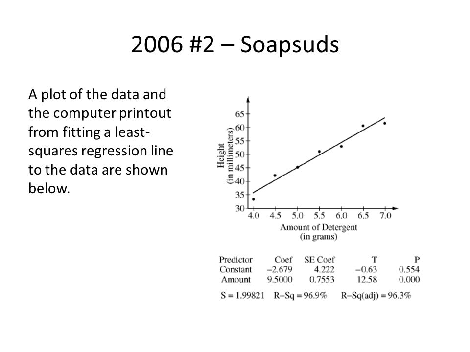 2006 #2 – Soapsuds a)Write the equation of the fitted regression line.