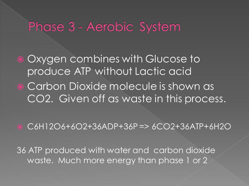  Oxygen combines with Glucose to produce ATP without Lactic acid  Carbon Dioxide molecule is shown as CO2.